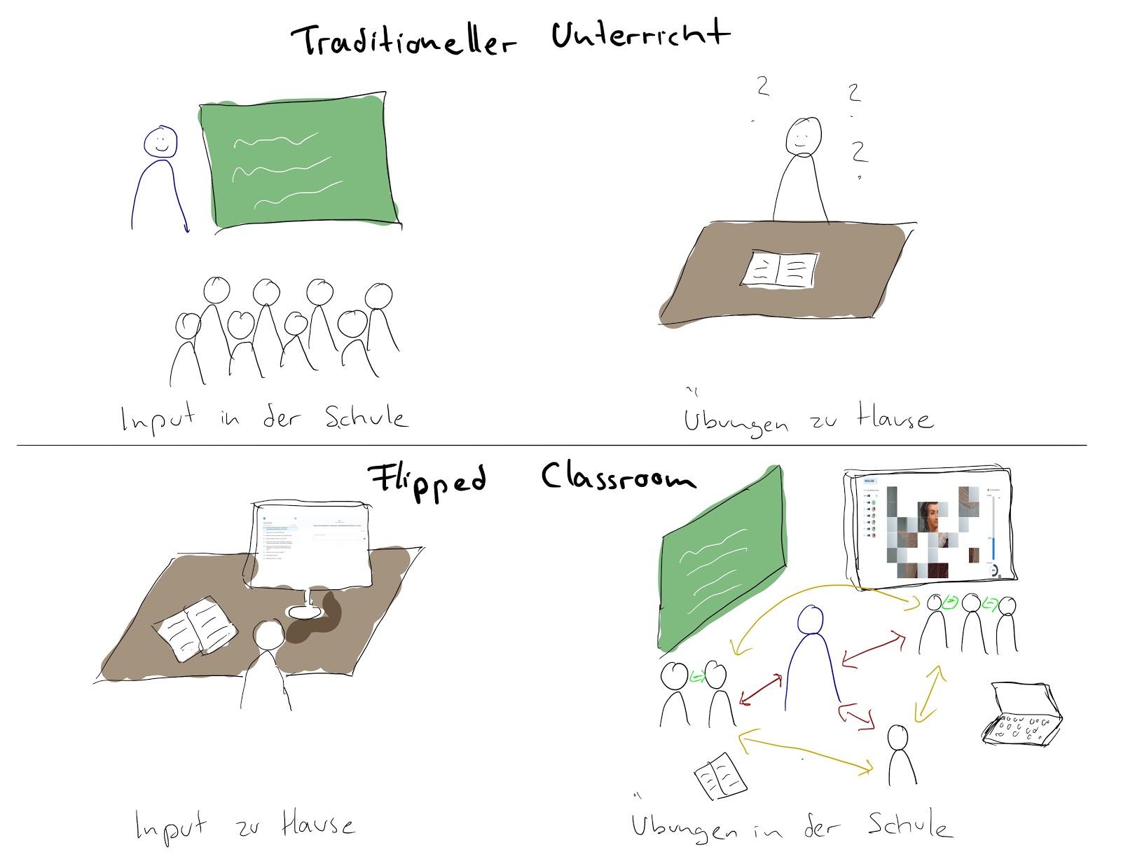 Flipped Classroom mit Echtzeit-Diagnostik