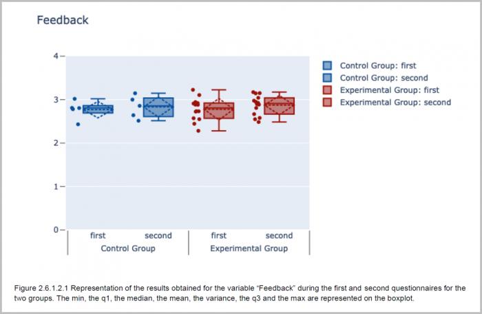 Lernfortschritt durch Micro-Assessments: Parameter Feedback positiv beeinflusst
