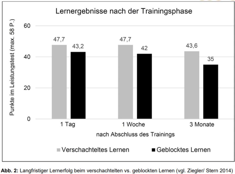 Interleaved Practice / verschachteltes Lernen