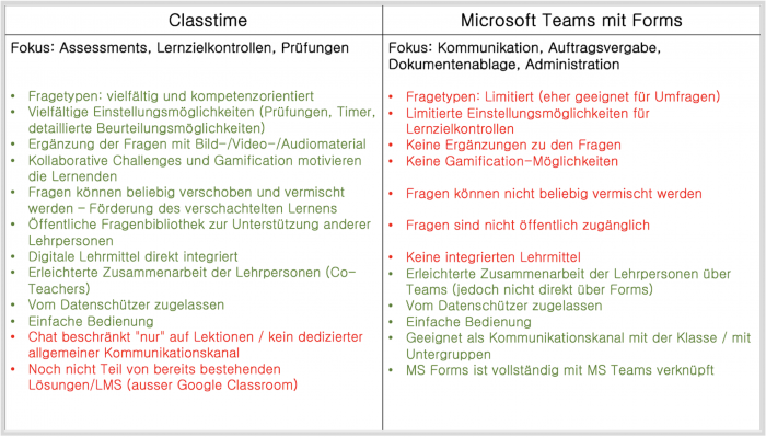 MS Teams inkl. Forms und Classtime
