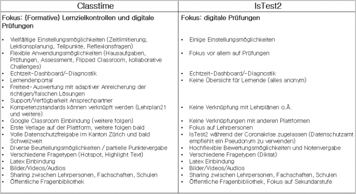 Vergleich Classtime isTest2